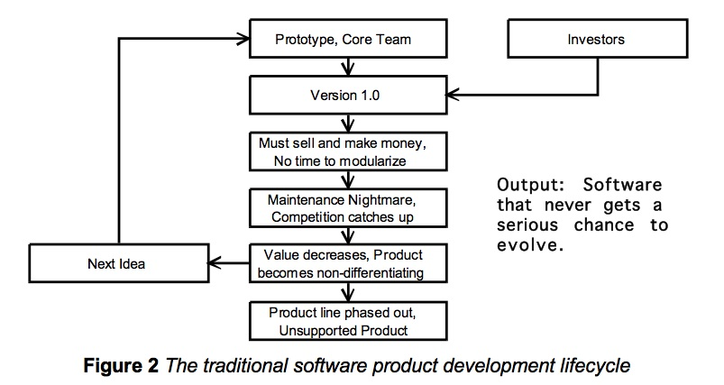 traditional-software-product-development.jpg